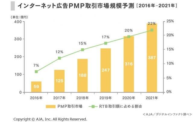 インターネット広告PMP取引市場規模予測
