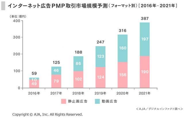 インターネット広告PMP取引市場規模予測(フォーマット別)