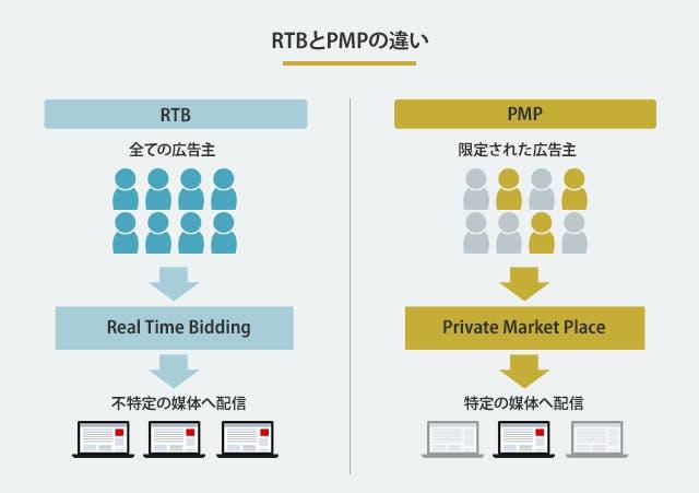 RTBとPMPの違い