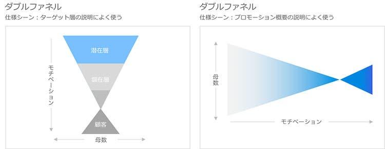 規模感や深度を表すファネル図