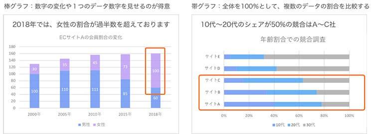 棒グラフ、帯グラフの例