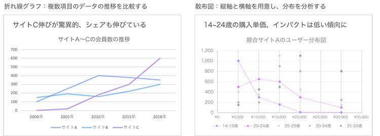 折れ線グラフ、散布図の例