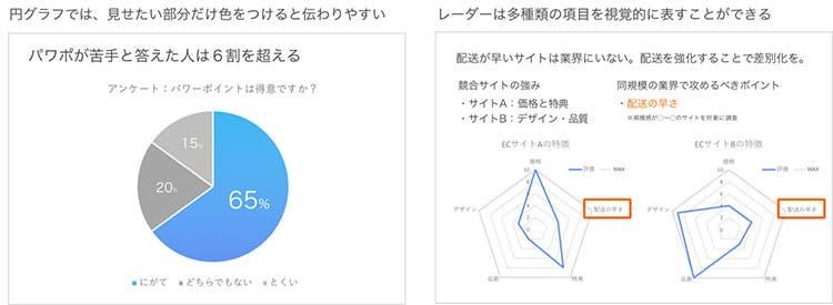 円グラフ、レーダーの例