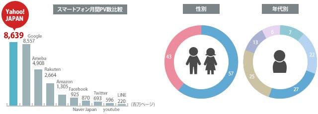 Yahoo!JAPAN ユーザー属性