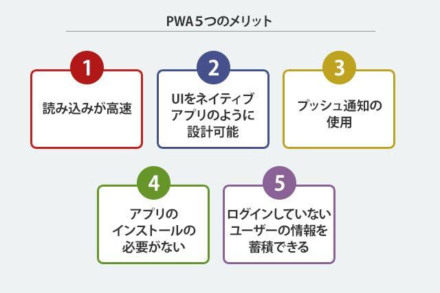 PWA5つのメリット