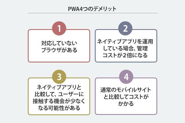 PWA5つのデメリット