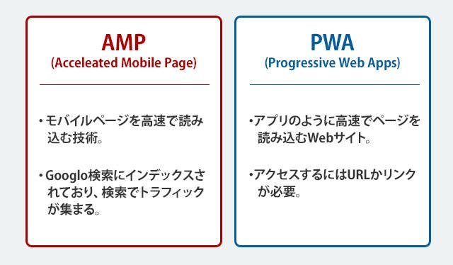 AMPとPWAの違い