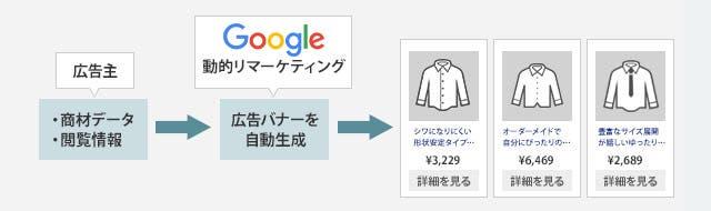 Google AdWords 動的リマーケティング