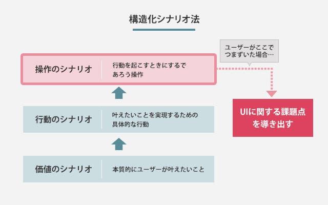 構造化シナリオ法