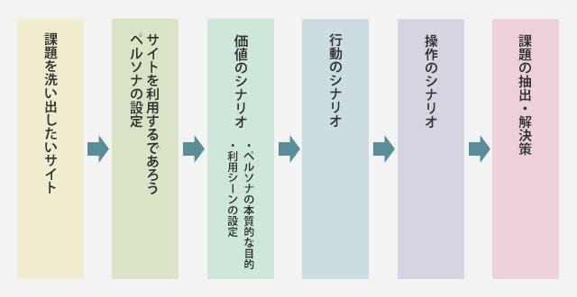 構造化シナリオ法プロセス