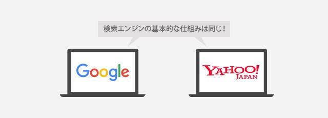 検索エンジンの仕組みは同じ