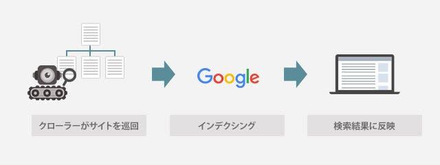 サイト評価の仕組み