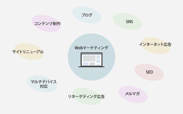 さまざまなWebマーケティング