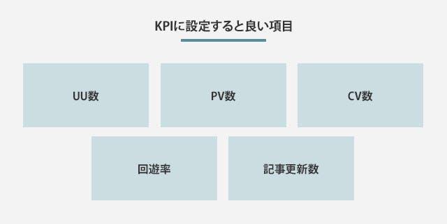 KPIに設定すると良い項目