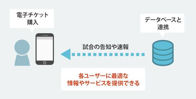 スマートフォンアプリの活用