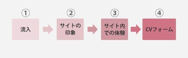 ユーザーの動き