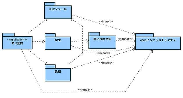 パッケージ図