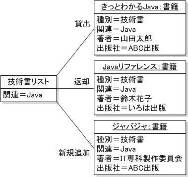 オブジェクト図