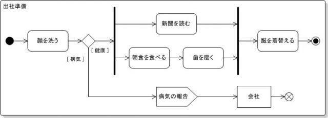アクティビティ図