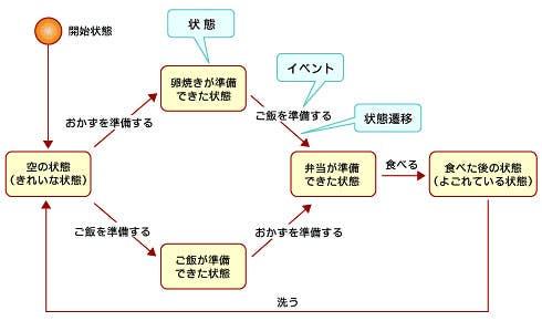 ステートチャート図