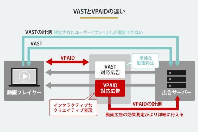 VASTとVPAIDの違い