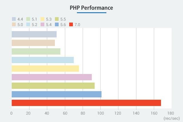 PHPバージョン毎のパフォーマンス