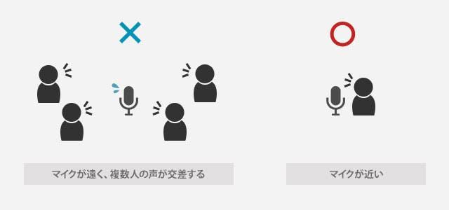 音声認識は、マイクとの距離が近いことが必須