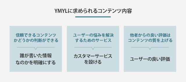 YMYLに求められるコンテンツ内容