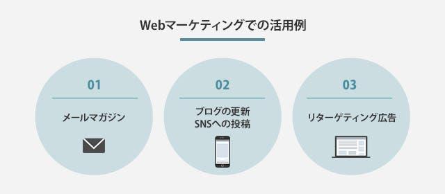 Webマーケティングでの活用例