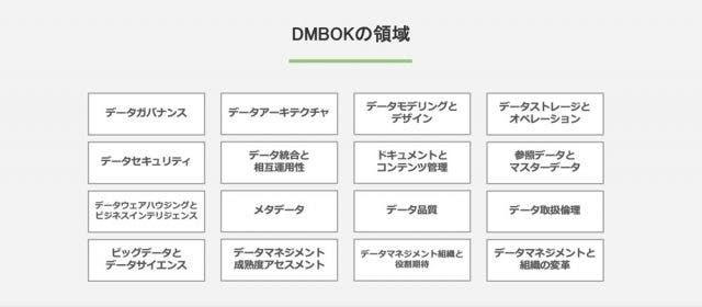 DMBOKの領域