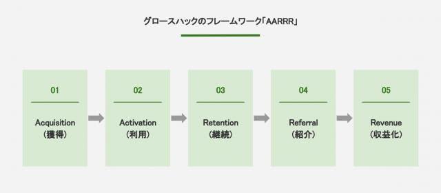 グロースハックのフレームワーク「AARRR」