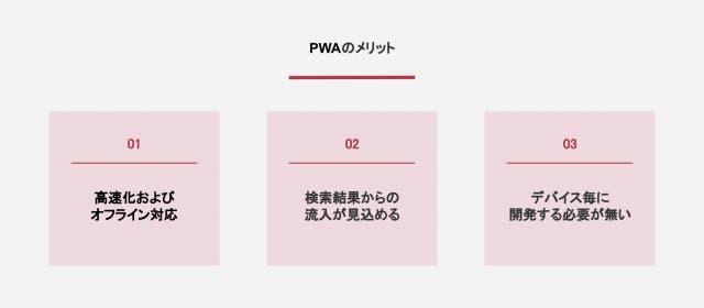 PWAのメリット