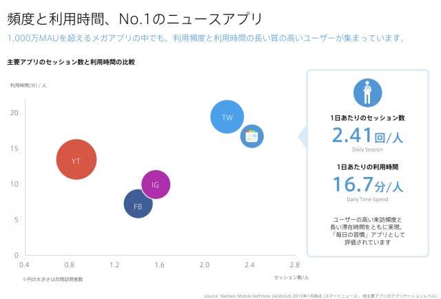 スマートニュースは頻度と利用時間No.1のニュースアプリ